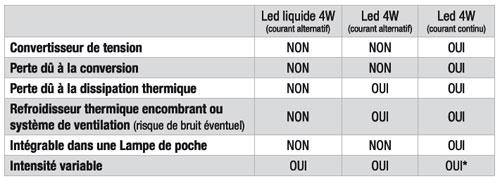 Avantages des LED liquides face aux autres LED
