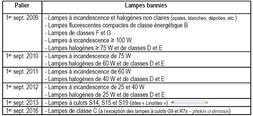 calendrier-retrait-ampoules