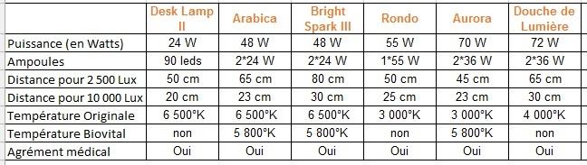 choisir-lampe-luminotherapie