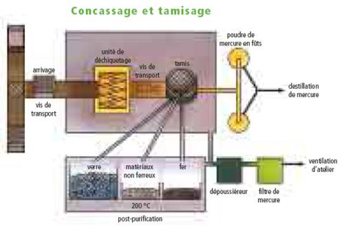 Recyclage des lampes (schéma Indaver)