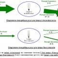 Schéma de fonctionnement de lampes (incandescences et fluocompactes)