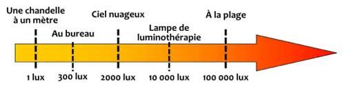 Lampe de Luminothérapie et puissance en lux