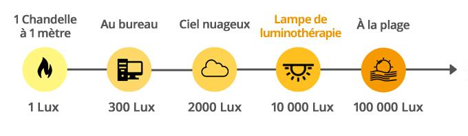 Équivalence : Lux et luminosité