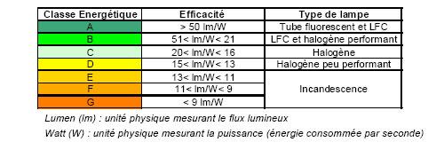classes énergétiques des ampoules